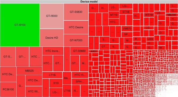 Android-device-fragmentation