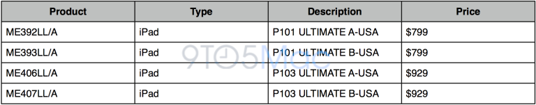"""The P101 and P103 names are Apple's internal nomenclature for the WiFi-only and Cellular-compatible fourth-generation iPads, respectively. Both of those models comes in 16GB, 32GB, and 64GB configurations. These storage sizes are known as """"GOOD,"""" """"BETTER,"""" and """"BEST,"""" respectively. As you can see in 9to5Mac's  table above, Apple is preparing to release the additional """"ULTIMATE"""" model. """"ULTIMATE"""" frequently refers to the most premium or highest capacity model available. The """"A"""" points to a black configuration, and """"B"""" stands for the white option."""