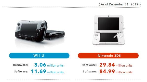 Nintendo_Wii_U_sales
